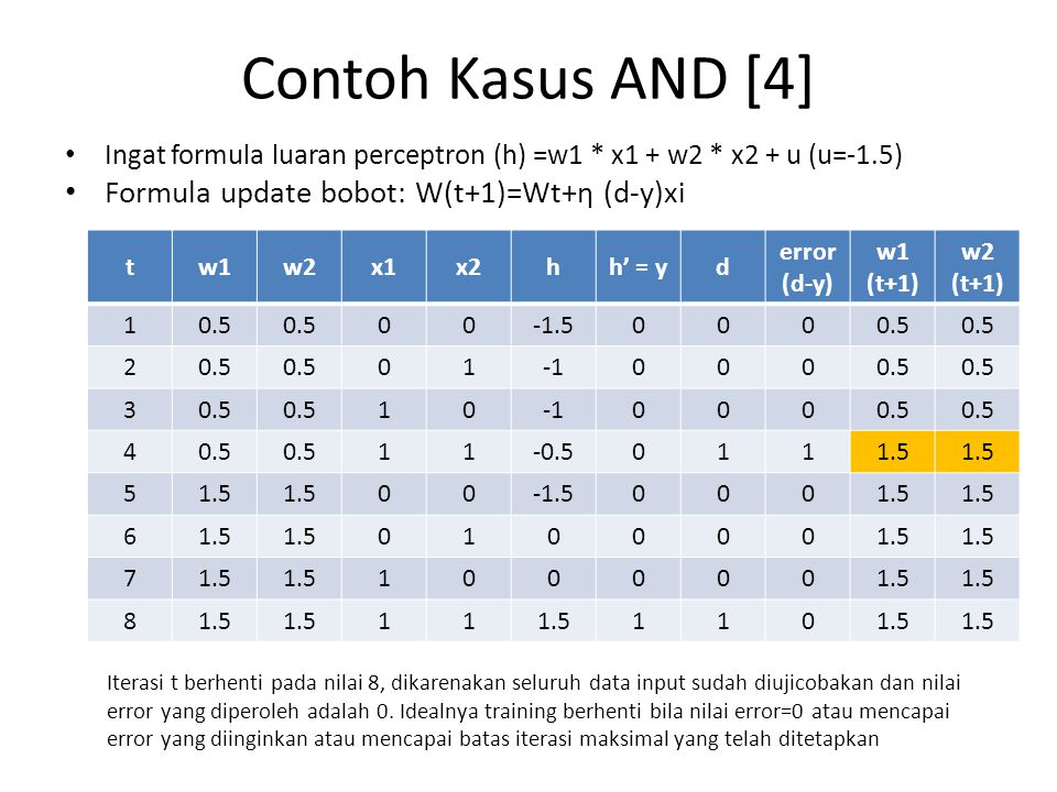 Contoh Kasus AND [4] Formula update bobot: W(t+1)=Wt+η (d-y)xi